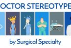 Types of Surgeons (Surgery)
